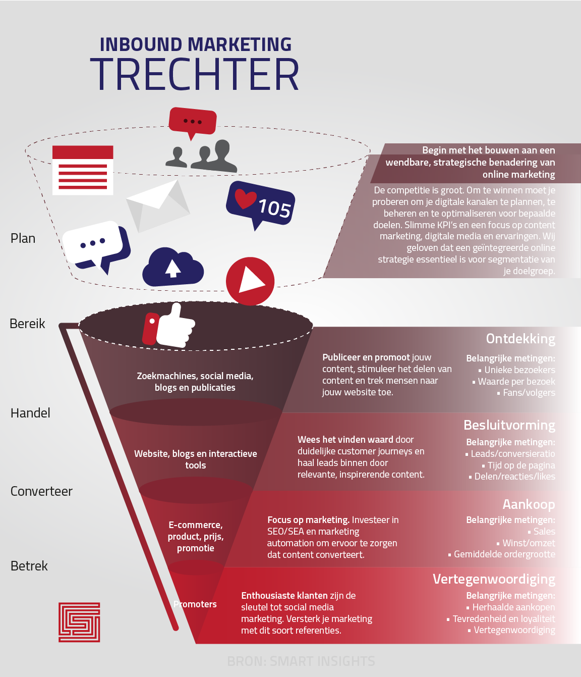Infographic inbound marketing trechter