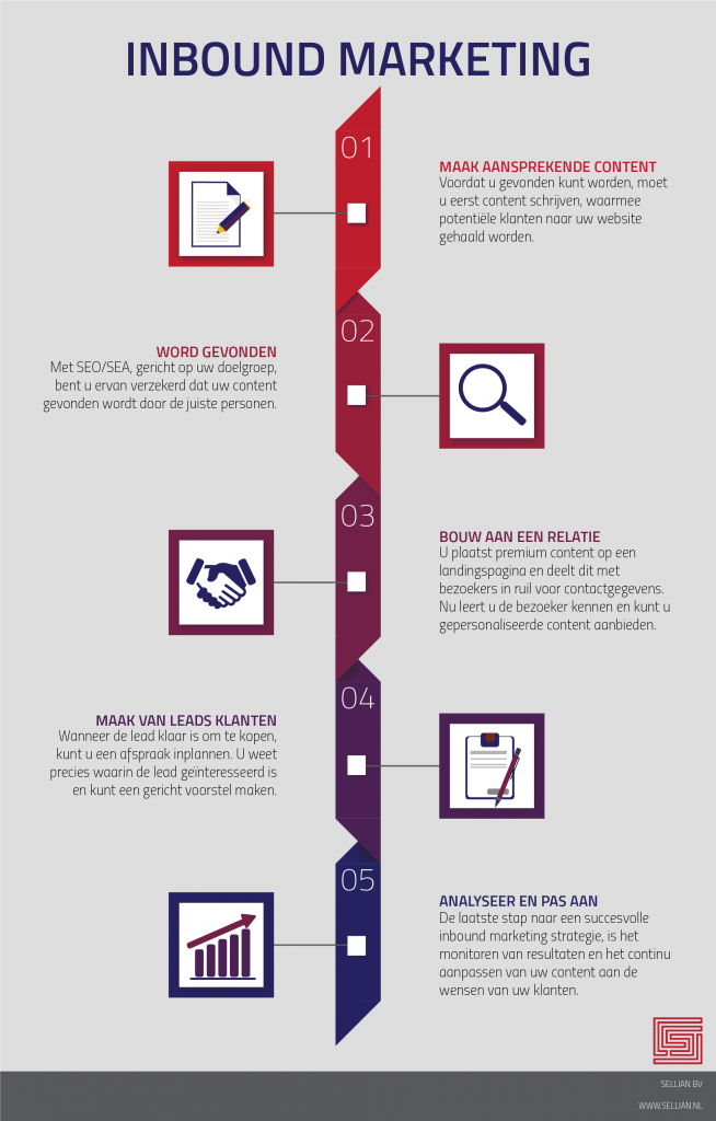 infographic inbound marketing in 5 stappen online marketing bureau groningen sellian