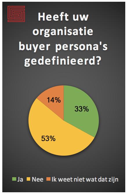 buyer persona opstellen doelgroep bereiken sellian marketing sales alignment groningen