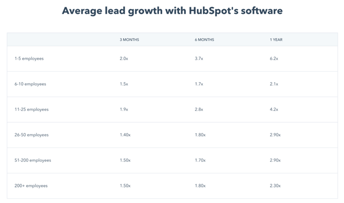 leads genereren marketing software hubspot nederland