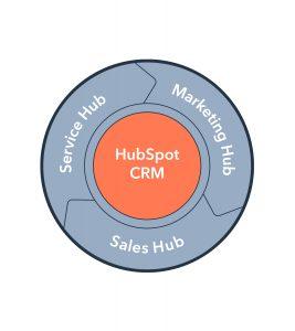 HubSpot CRM Sellian