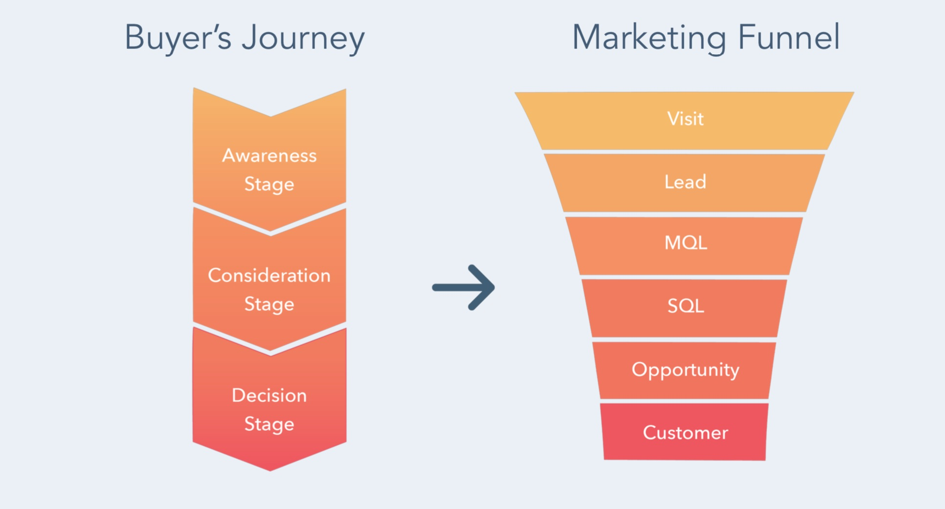 buyer's journey en salesfunnel